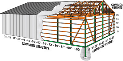 Pole Barn Construction Mqs Structures